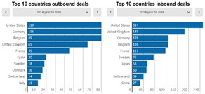 Top 10 countries outbound and inbound deals